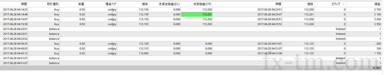 2017年6月28日本日の収支は、+13,105円