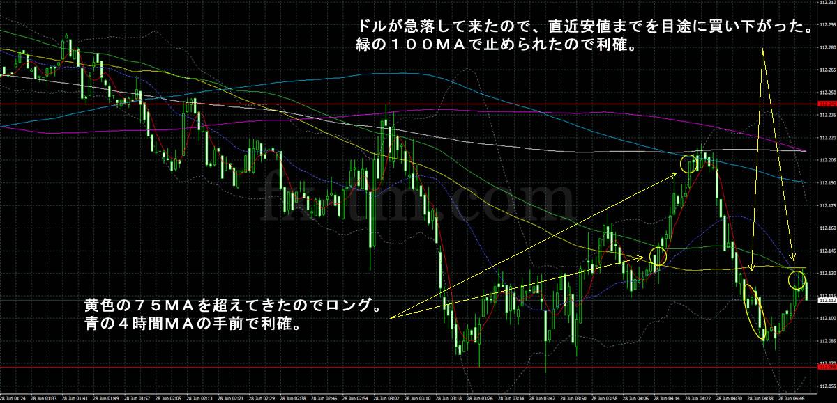 2017年6月28日ドル円の1分足チャート