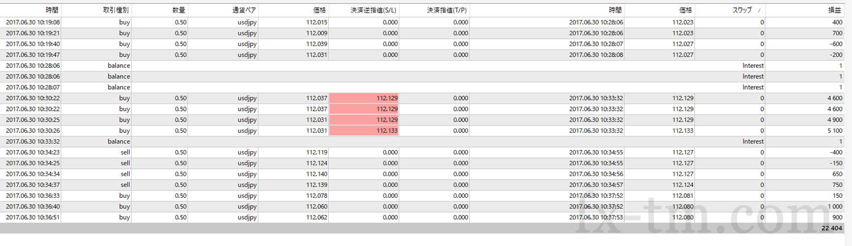 2017年6月30日本日の収支+22,404円
