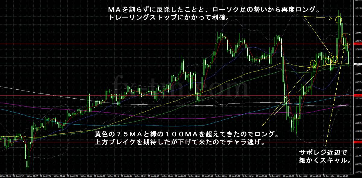 2017年6月30日ドル円の1分足チャート