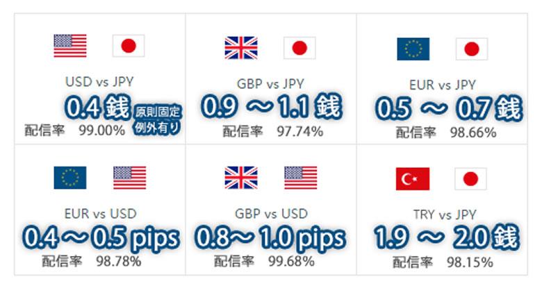 ドル円0.4銭・ユーロ円0.5~0.7銭MT4で最狭スプレッド
