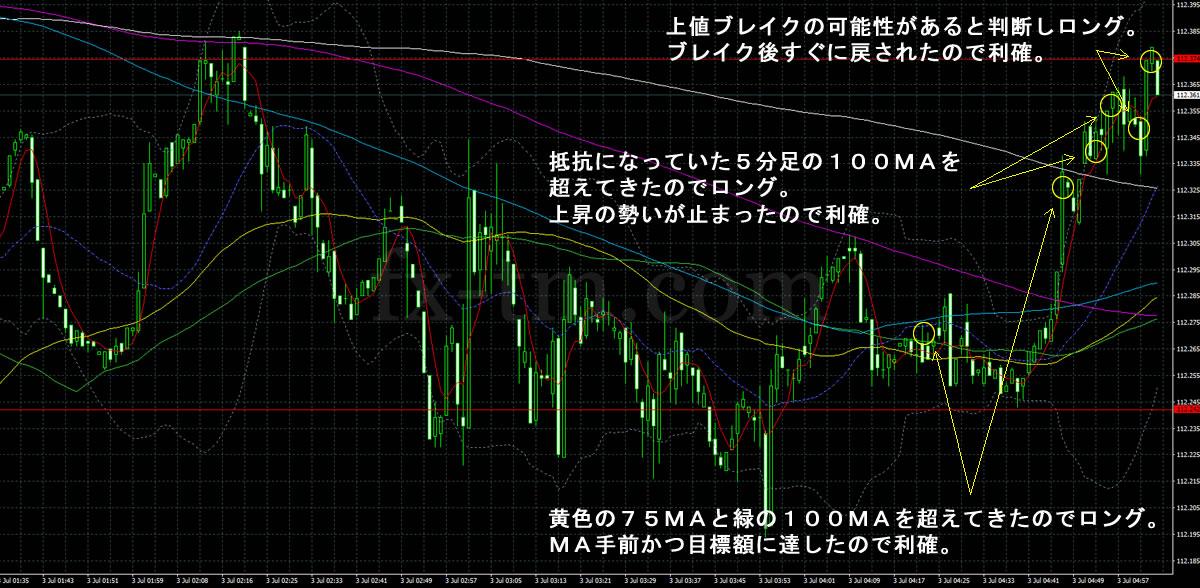 2017年7月3日ドル円の1分足チャート