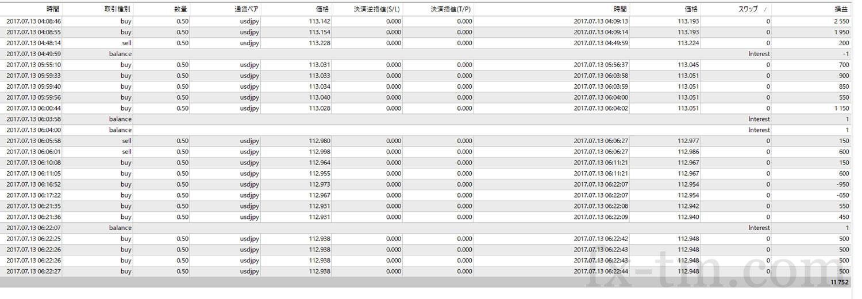 2017年7月13日本日の収支+11,752円