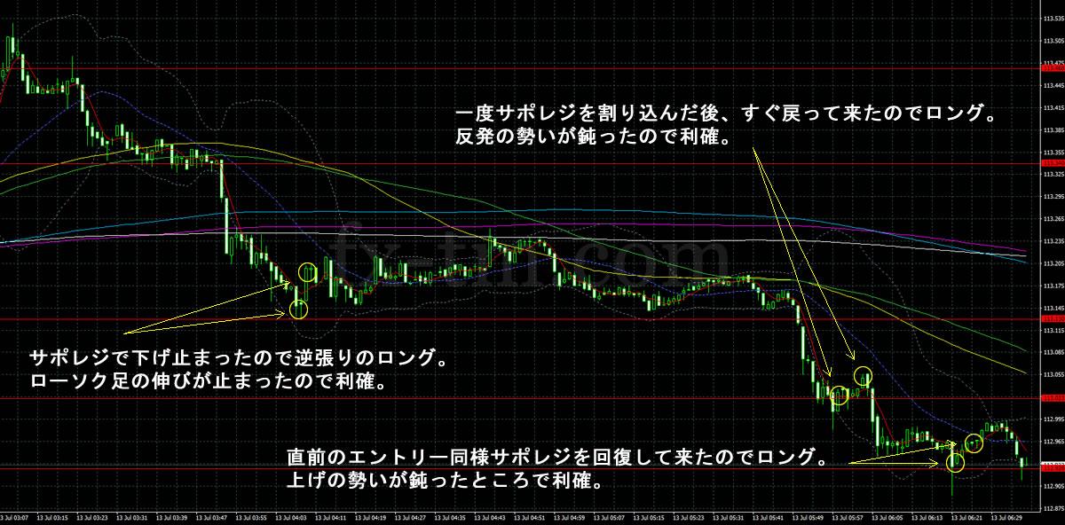 2017年7月13日ドル円の1分足チャート