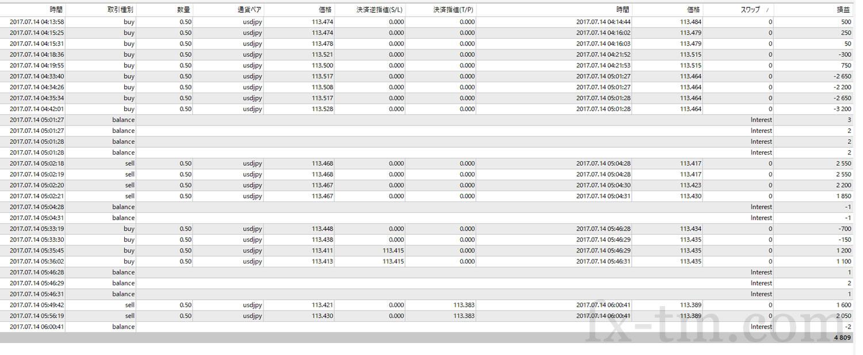 2017年7月14日本日の収支+4,809円