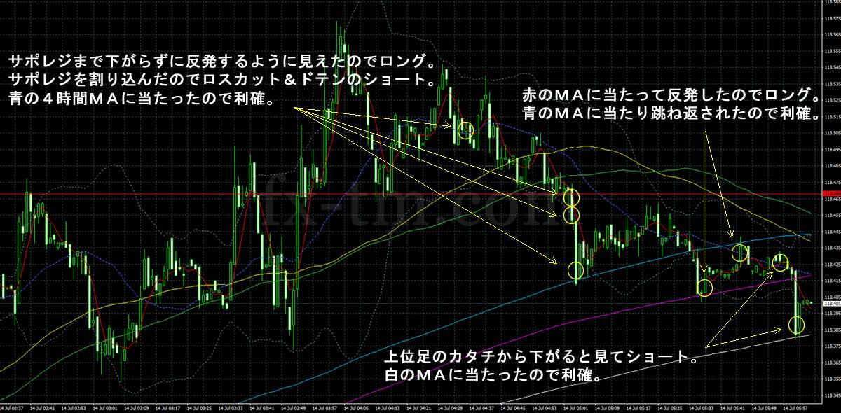 2017年7月14日ドル円の1分足チャート
