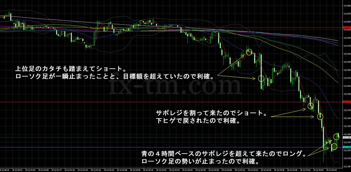 2017年7月18日ドル円の1分足チャート