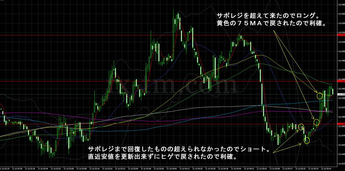 2017年7月21日ドル円の1分足チャート