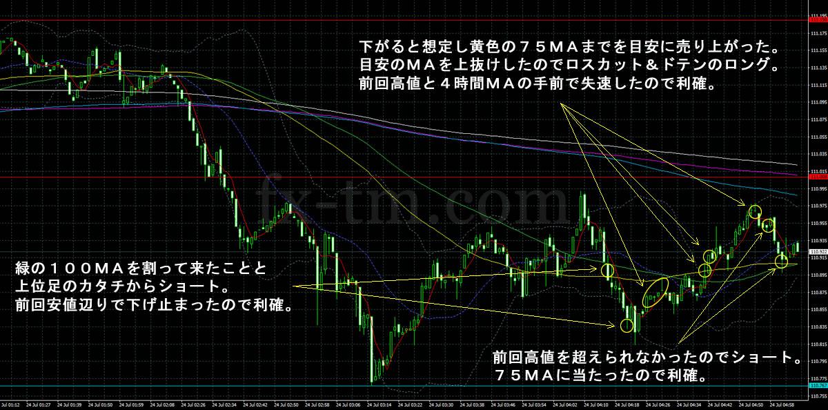 2017年7月24日ドル円の1分足チャート