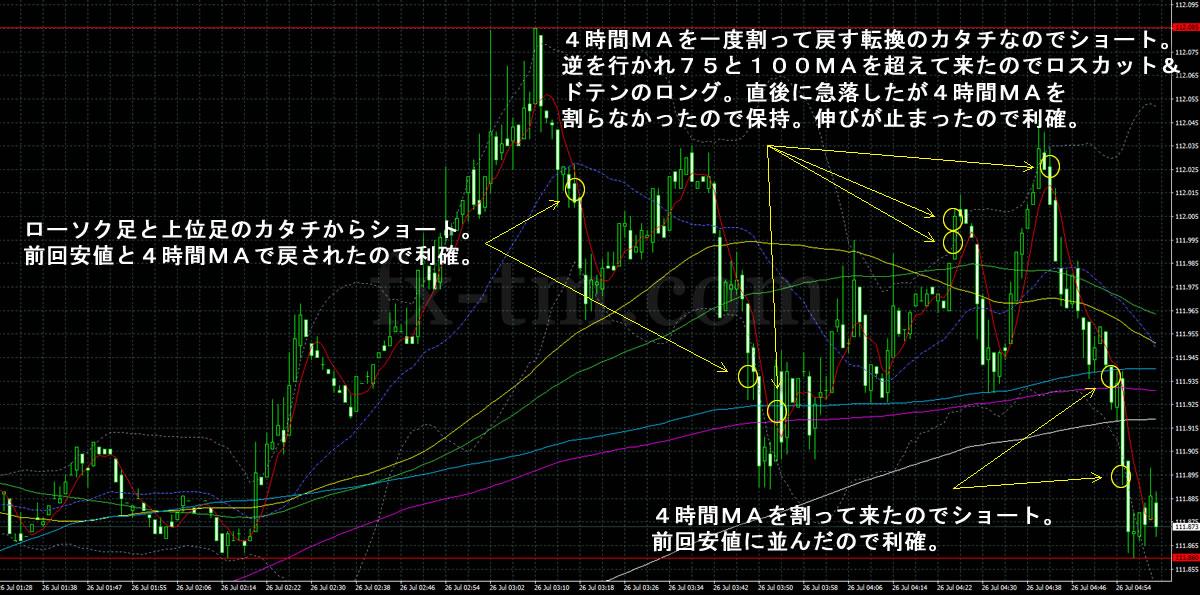 2017年7月26日ドル円の1分足チャート