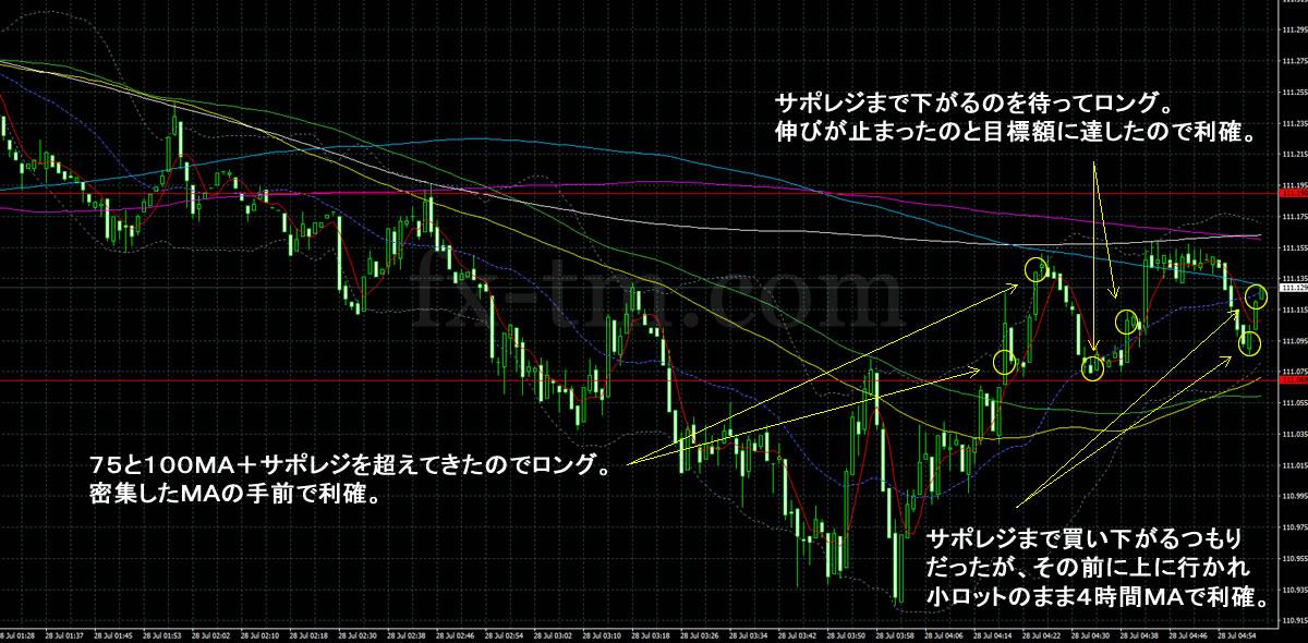 2017年7月28日ドル円の1分足チャート