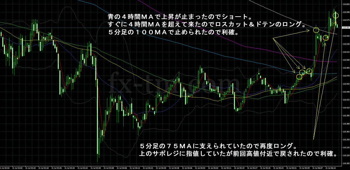 2017年7月31日ドル円の1分足チャート