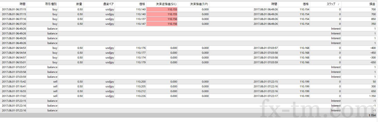 2017年8月1日本日の収支+3,154円