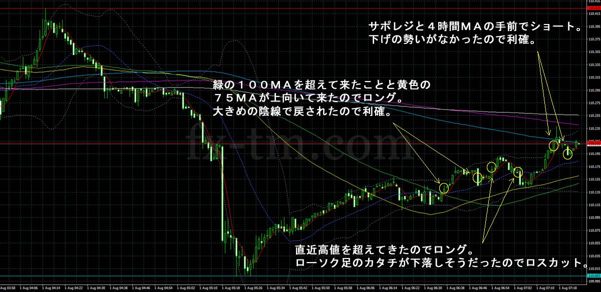2017年8月1日ドル円の1分足チャート