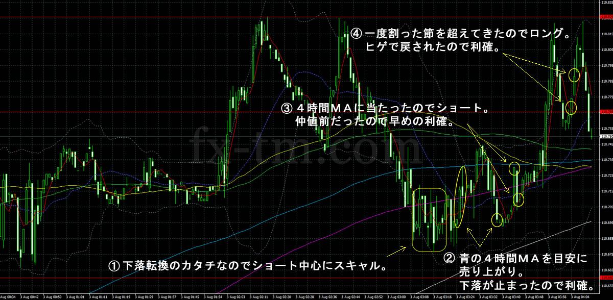 2017年8月3日ドル円の1分足チャート