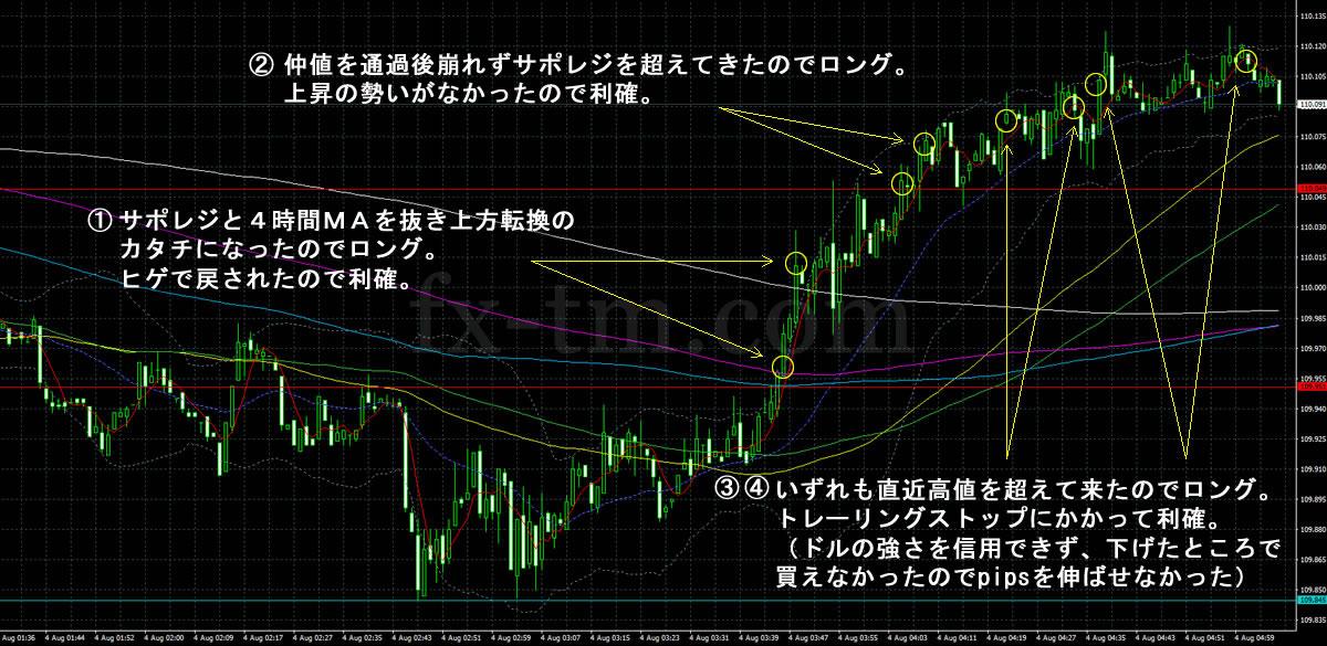 2017年8月4日ドル円の1分足チャート