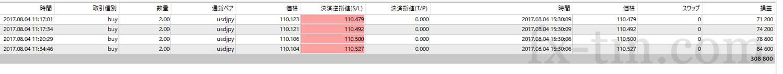 2017年8月5日本日(昨夜)の収支は、+308,800円