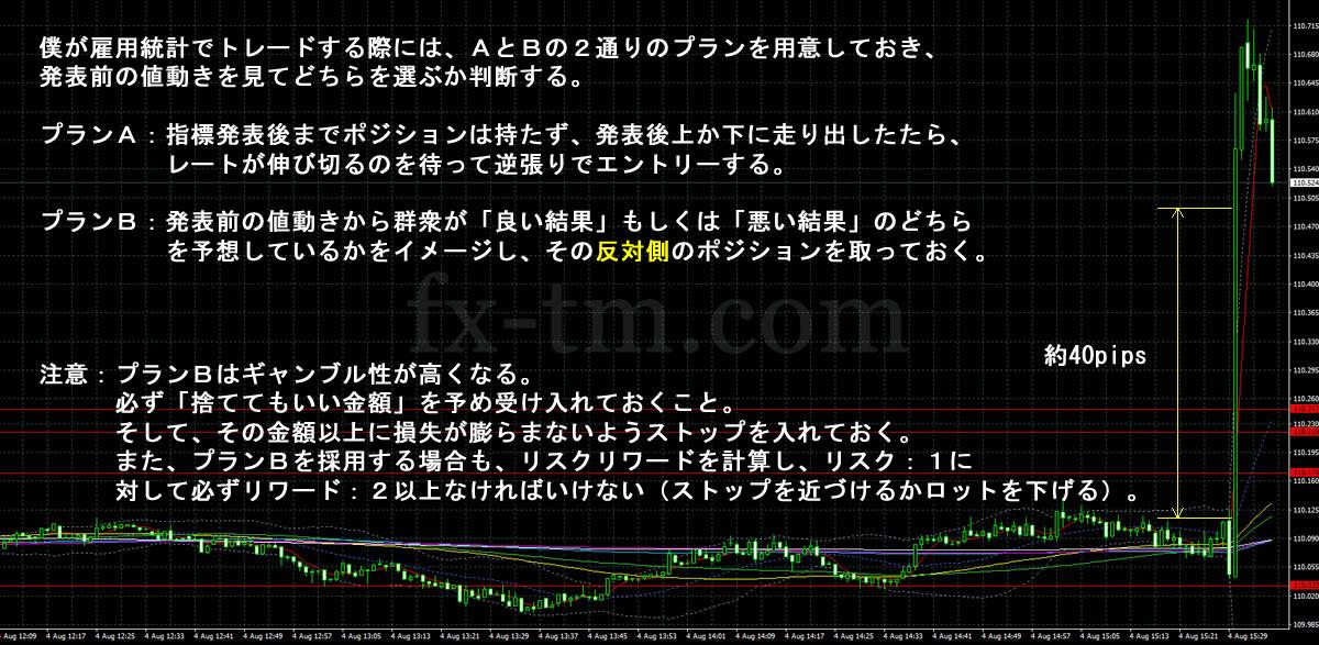2017年8月5日雇用統計発表時のドル円1分足チャート