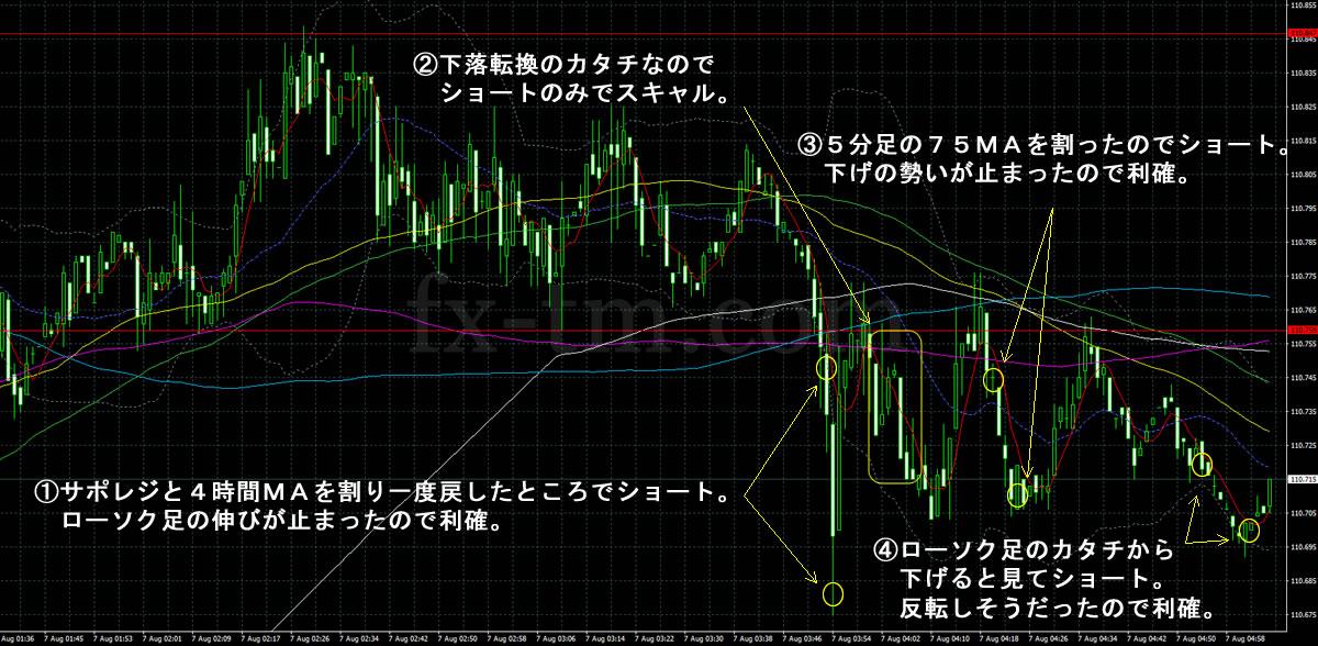 2017年8月7日ドル円の1分足チャート