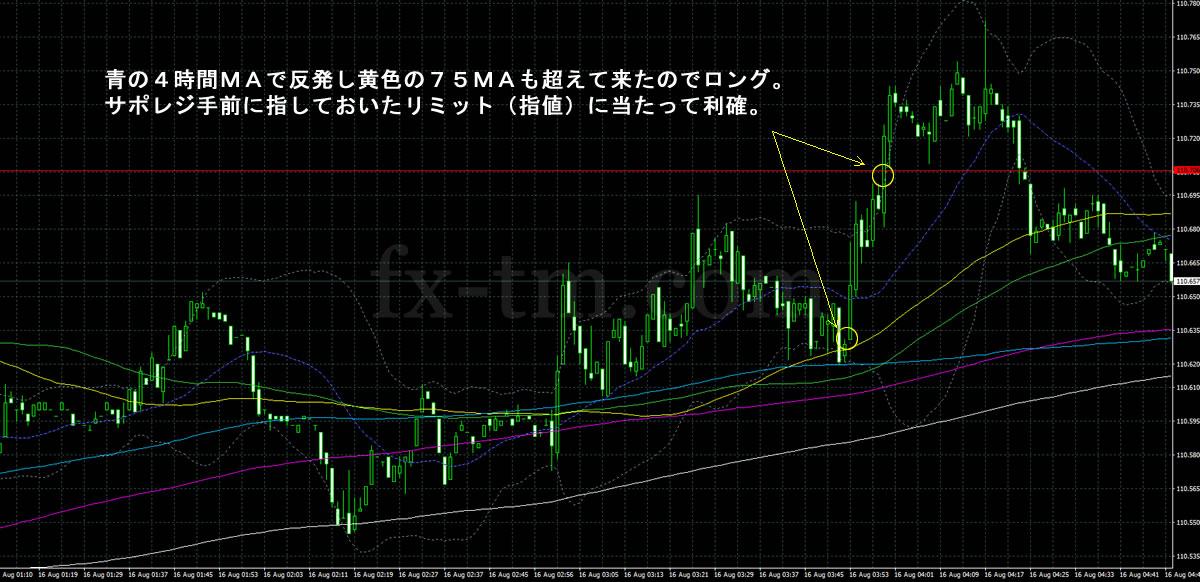 2017年8月16日ドル円の1分足チャート