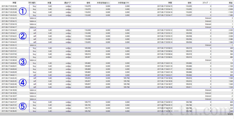 2017年8月17日本日の収支は、+13,278円