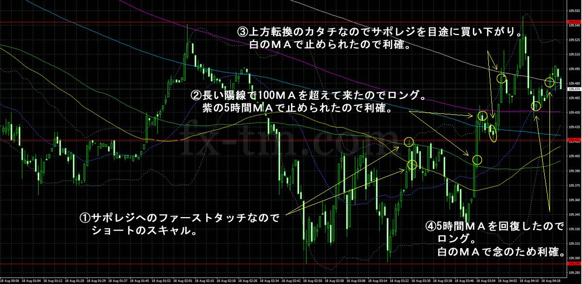 2017年8月18日ドル円の1分足チャート