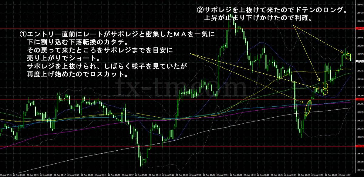 2017年8月22日ドル円の1分足チャート