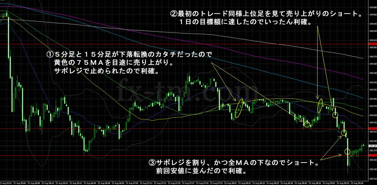 2017年8月23日ドル円の1分足チャート
