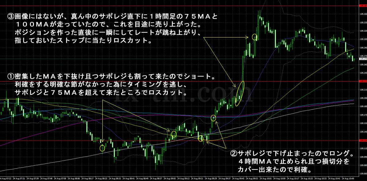 2017年8月24日ドル円の1分足チャート