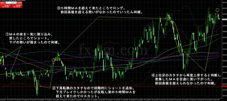 2017年8月25日ドル円の1分足チャート