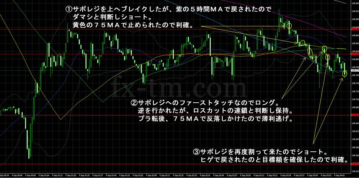 2017年9月4日ドル円の1分足チャート