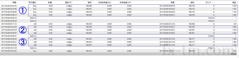 2017年9月8日本日の収支は+15,360円