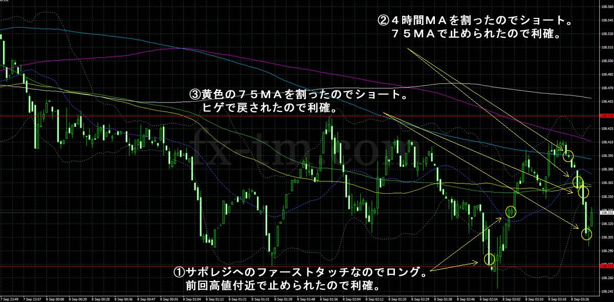 2017年9月8日ドル円の1分足チャート