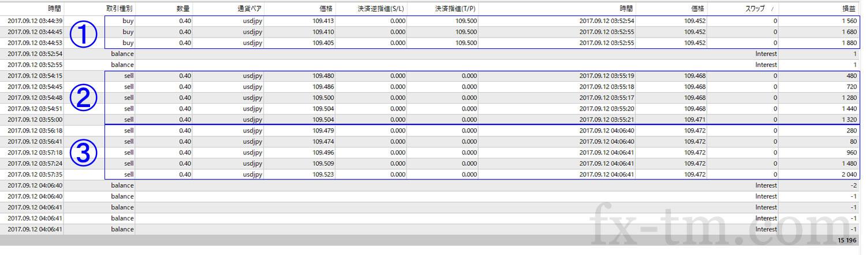 2017年9月12日本日の収支は+15,196円