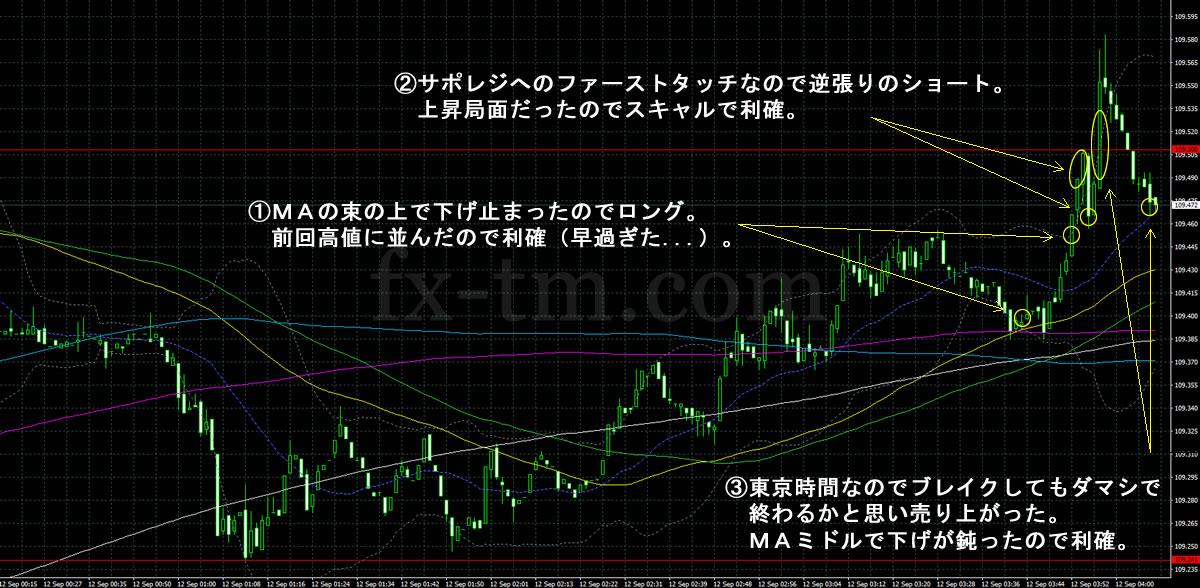 2017年9月12日ドル円の1分足チャート