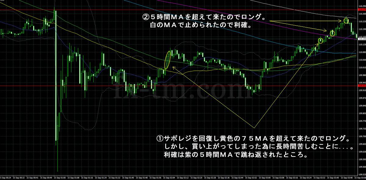 2017年9月15日ドル円の1分足チャート
