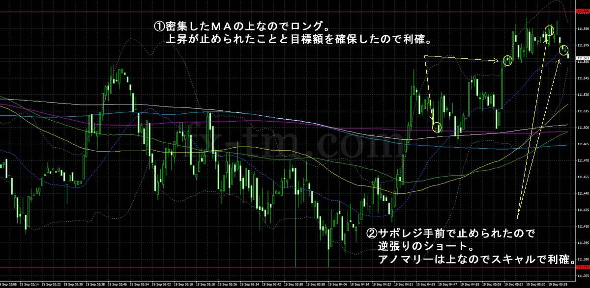 2017年9月19日ドル円の1分足チャート