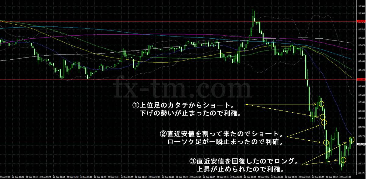 2017年9月22日ドル円の1分足チャート