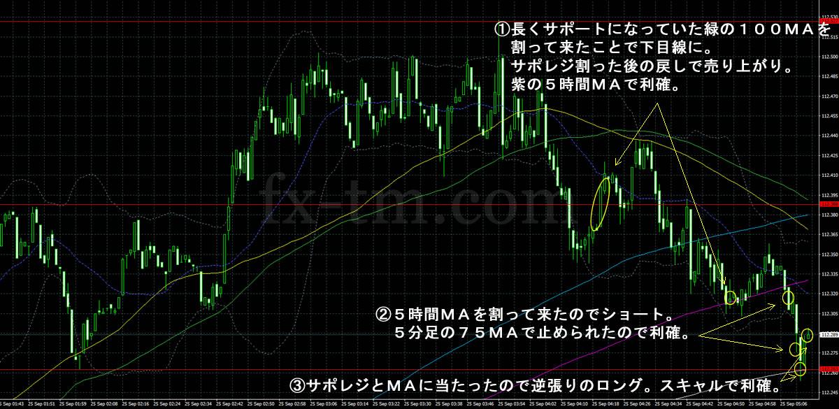 2017年9月25日のドル円チャート