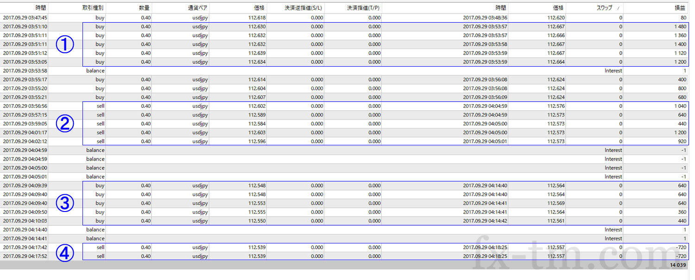 2017年9月29日本日の収支は+14,039円