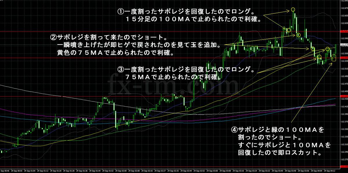 2017年9月29日ドル円の1分足チャート