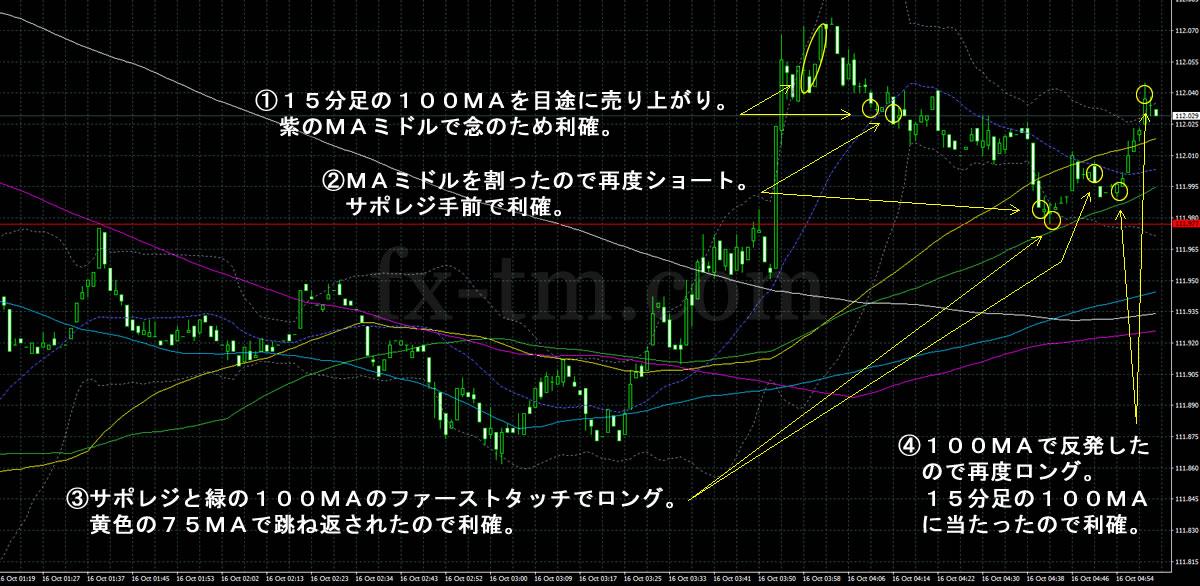 2017年10月16日ドル円の1分足チャート