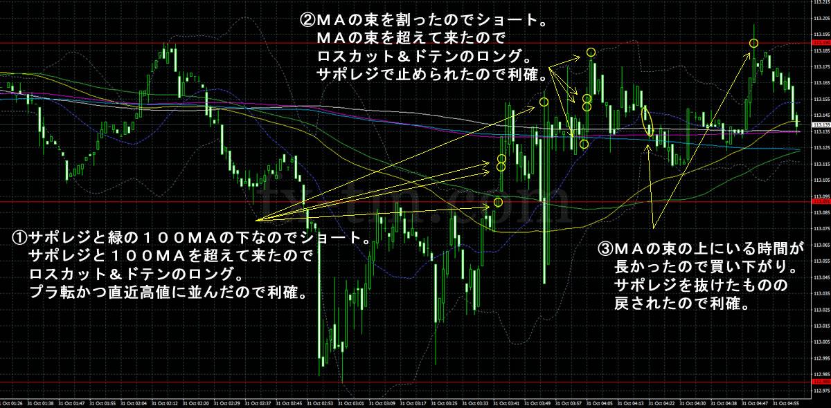 2017年10月31日ドル円の1分足チャート